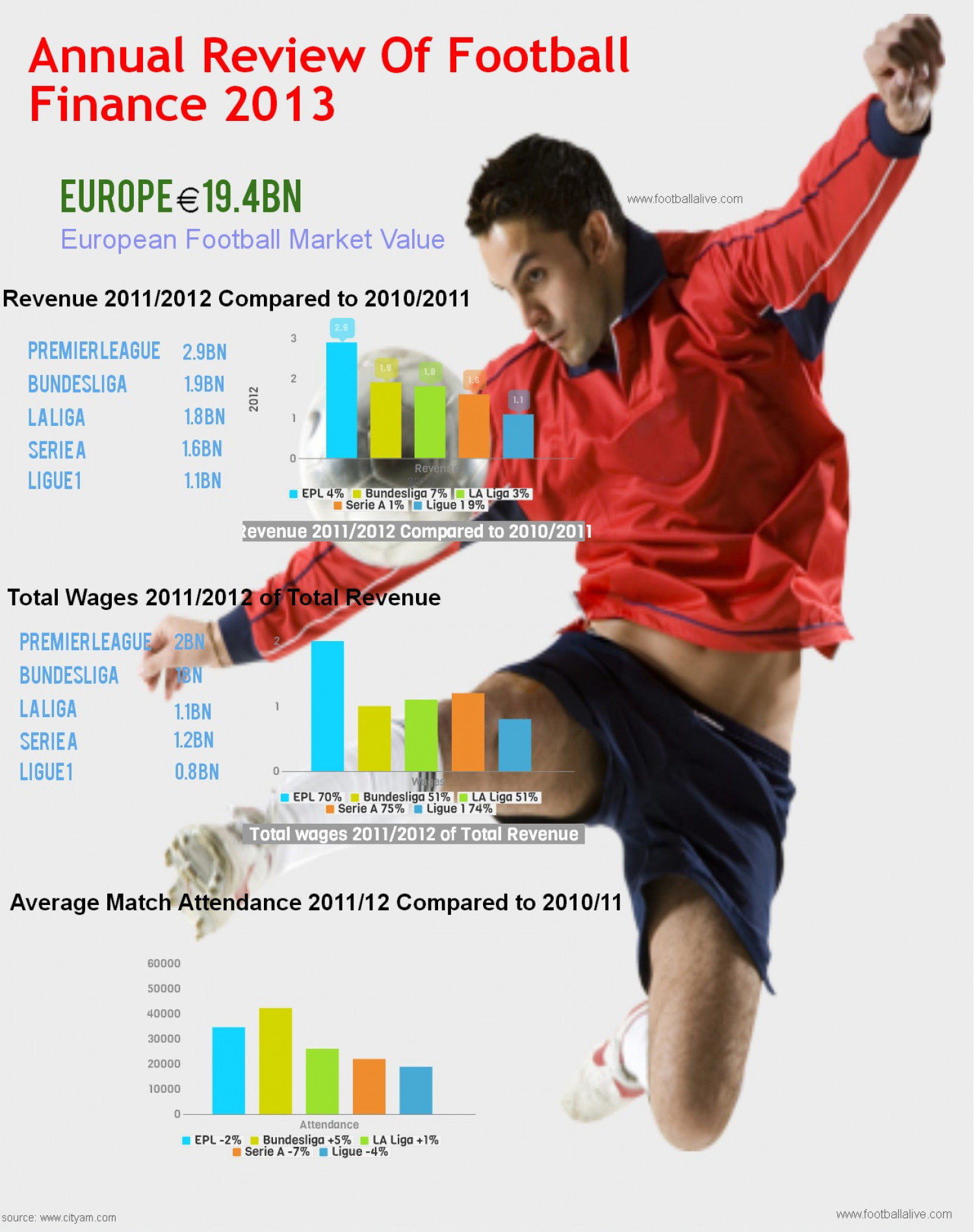 Annual Review of Football Finance 2013 Infographic