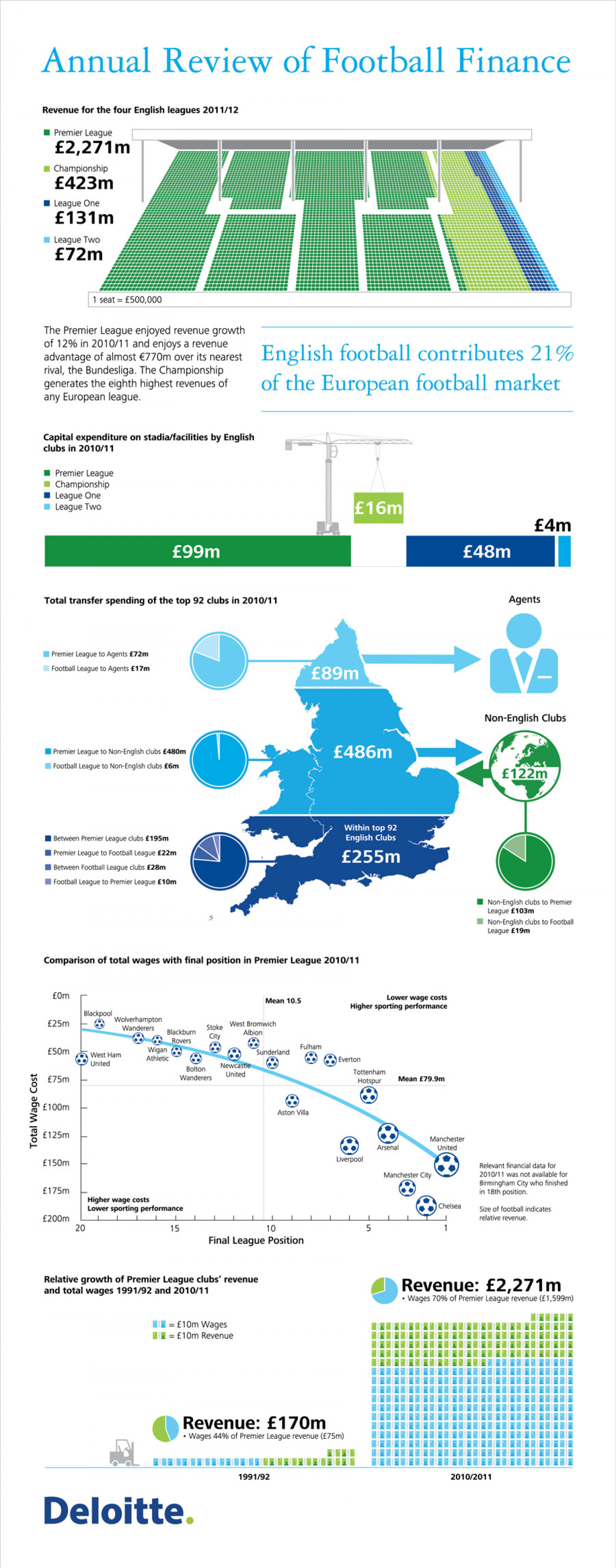 Annual Review of Football Finance Infographic