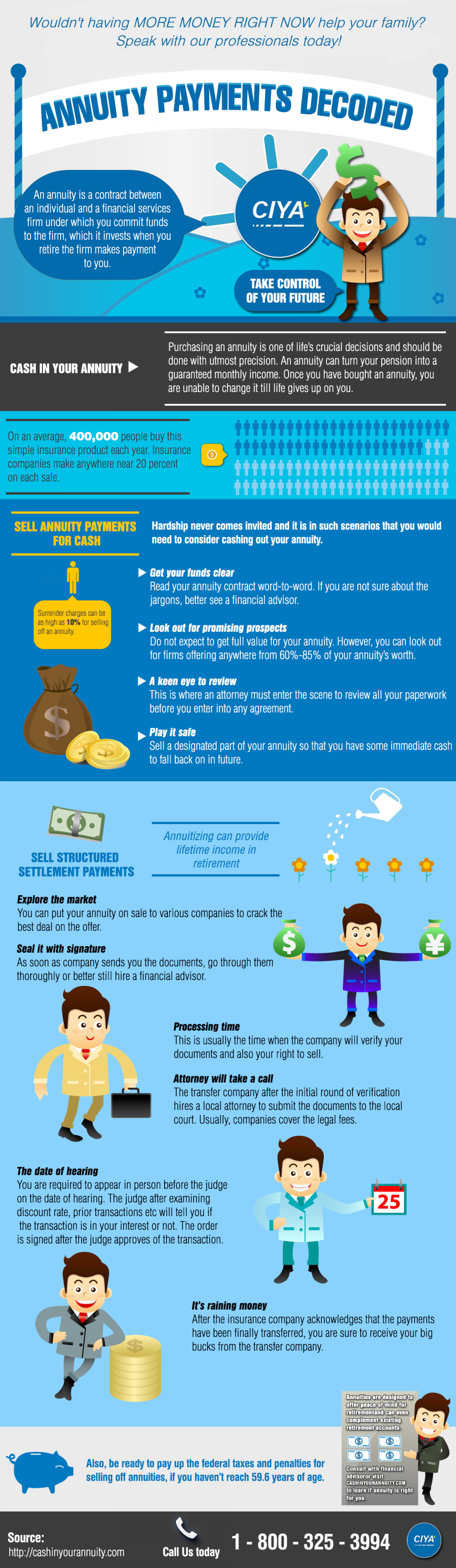 Annuity Payments Decoded Infographic