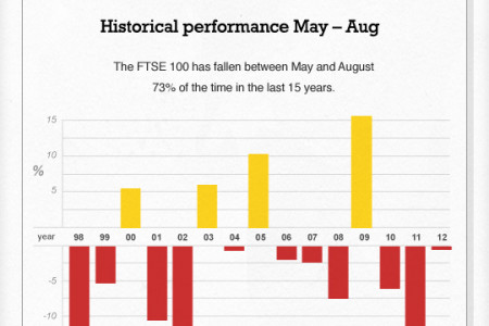 Another FTSE fall in June? Infographic