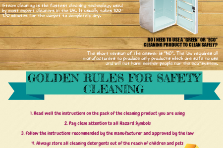 Answers of FAQ About Cleaning Infographic