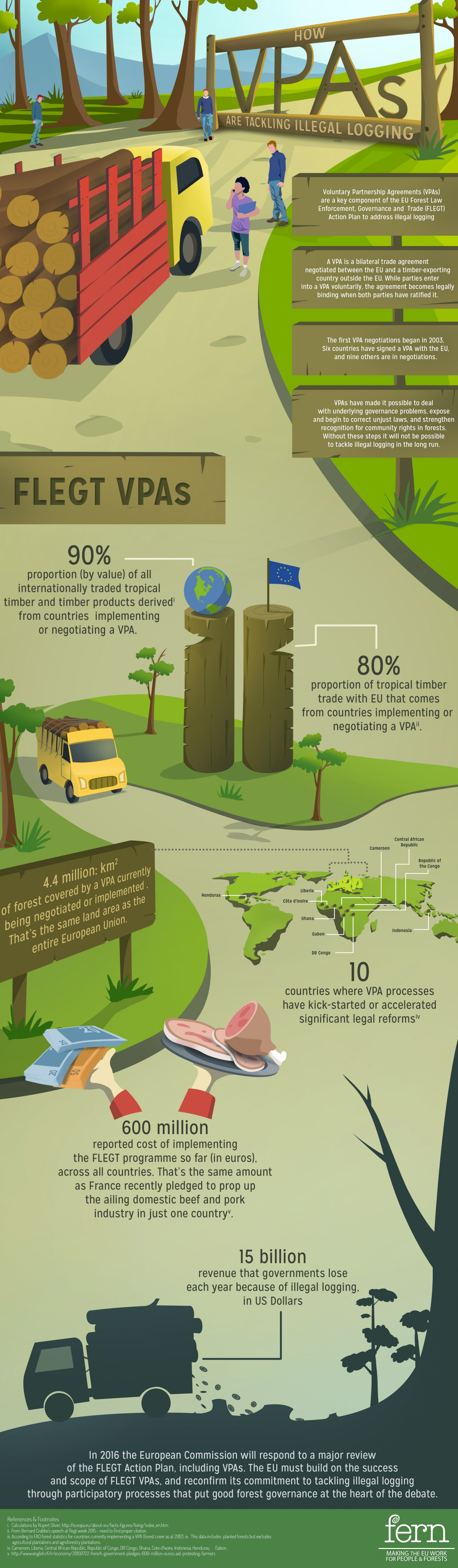 Anti illegal logging Infographic