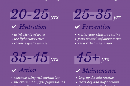 Anti-Ageing Advice for Different Ages Infographic