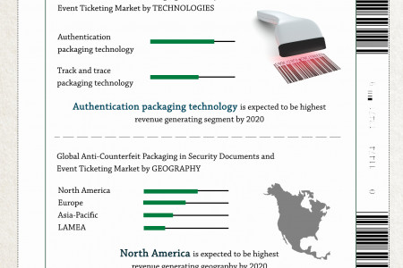 Anti-Counterfeit Packaging Market in Security Documents and Event Ticketing Forecast, 2014 – 2020 Infographic