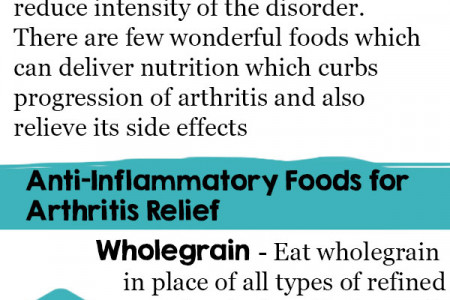 Anti-Inflammatory Diet Plan for Arthritis Infographic, Best Arthritis Foods Infographic