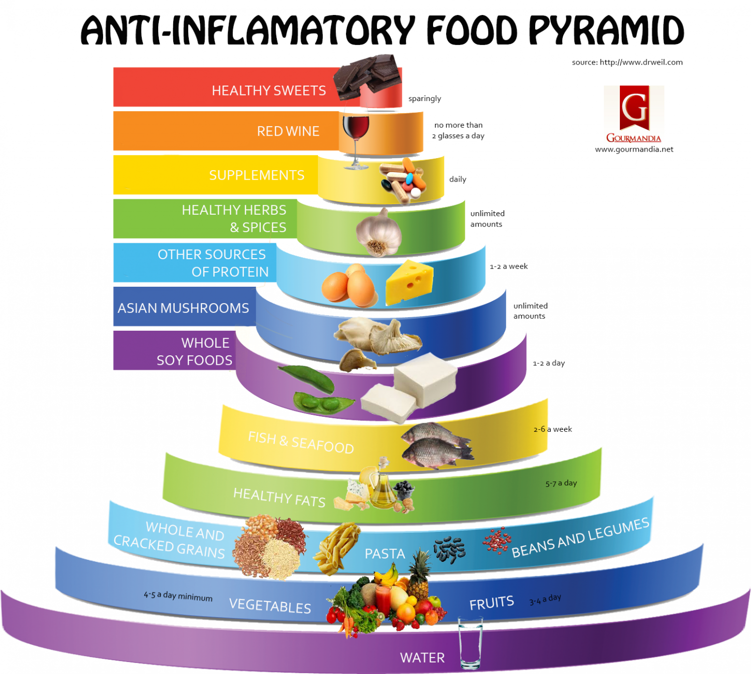 ANTI-INFLAMMATORY FOOD PYRAMID Infographic