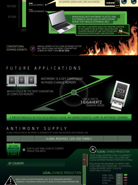 Antimony: Fireproof and Supply-Critical Infographic
