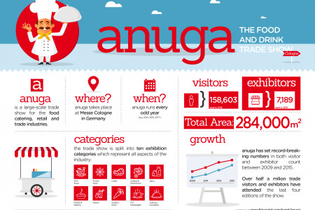 Anuga - The Food and Drink Trade Show Infographic