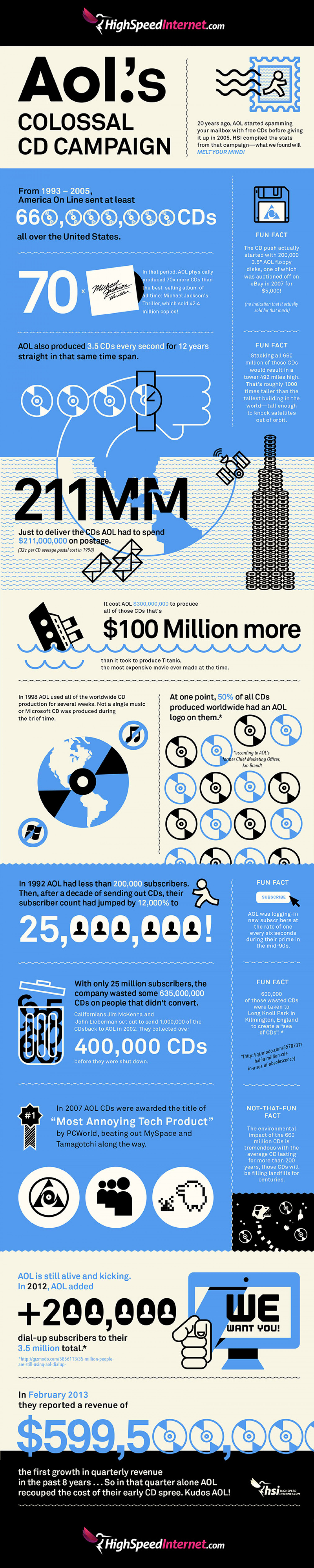 AOL's Colossal CD Campaign Infographic