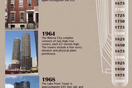 Apartments For Rent Through The Years Infographic Infographic