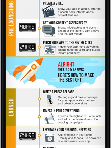 app marketing timeline visual ly