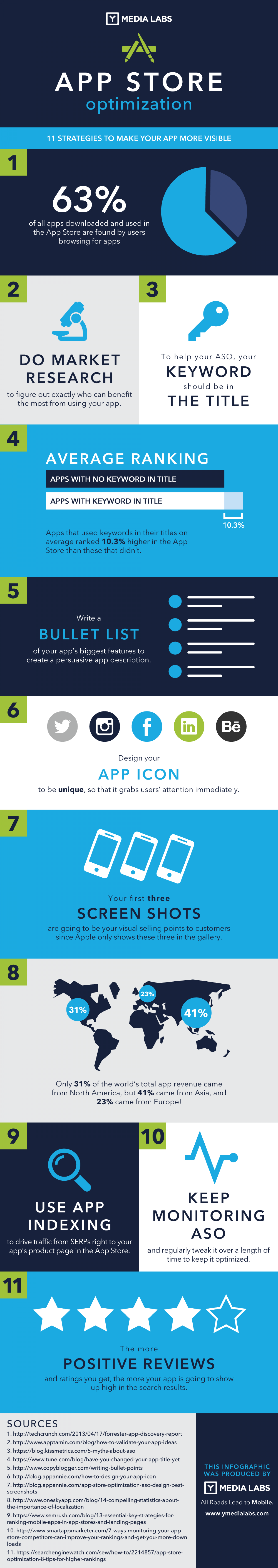 App Store Optimization – 11 Strategies To Boost Your App Ranking‎ Infographic