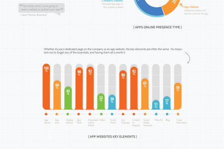 App Trailer Videos and App Websites in Top 100 Paid iOS Apps Infographic