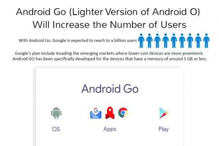 Appdexa's View About the Current Buzz in Google I/O This Year Infographic