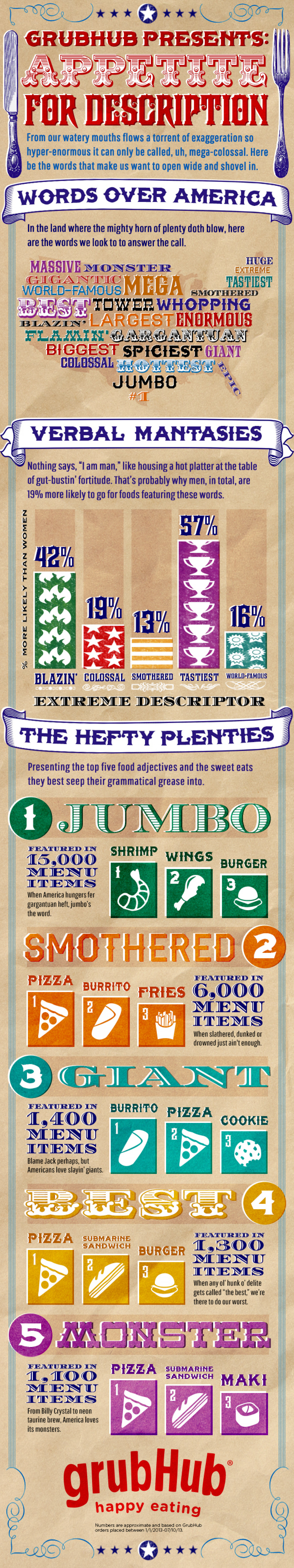 Appetite for Description: A feast of words – that describe food. Infographic