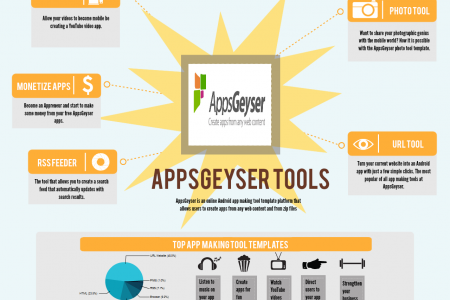 AppGeyser top tools revealed Infographic