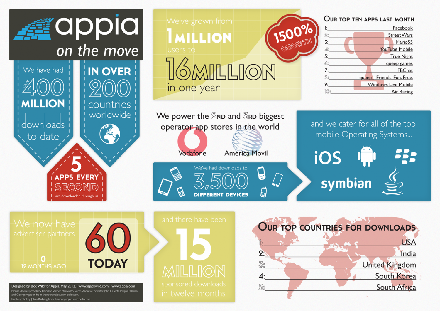 Appia Growth Infographic