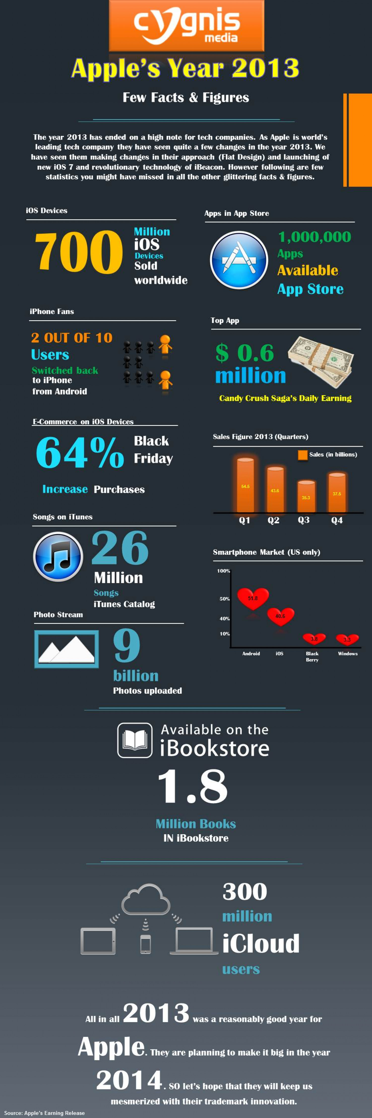 Apple App Store and Development in 2013 Infographic