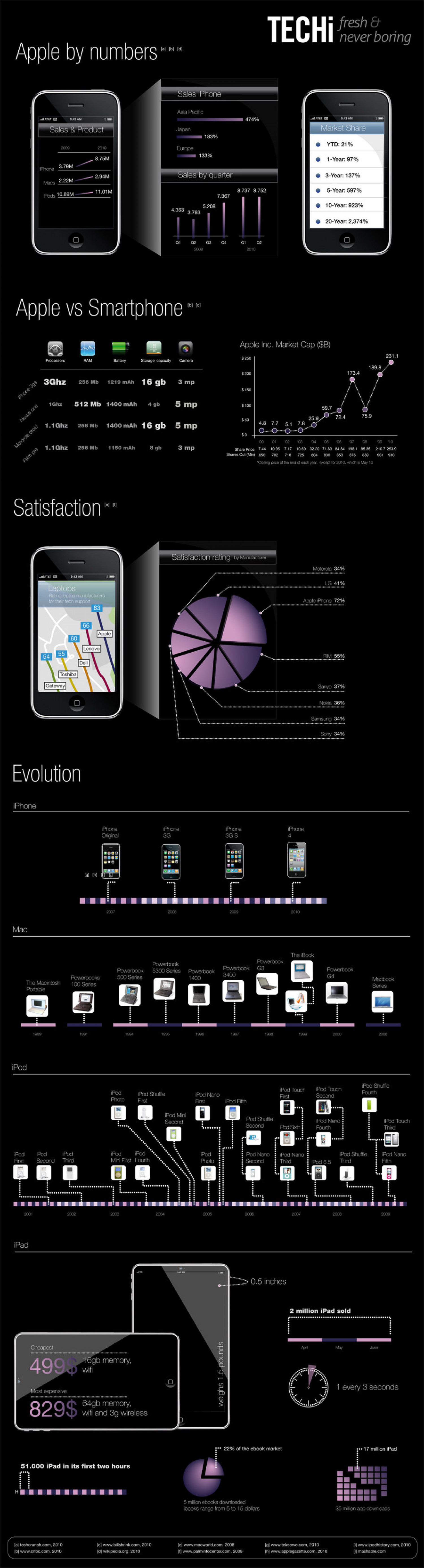 Apple By Numbers  Infographic