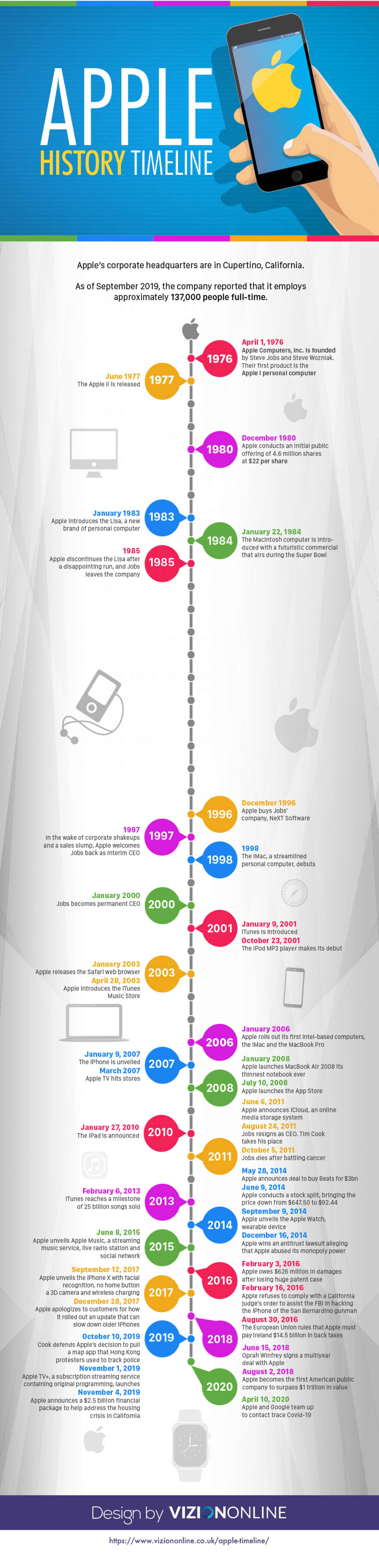 Apple History Timeline Infographic