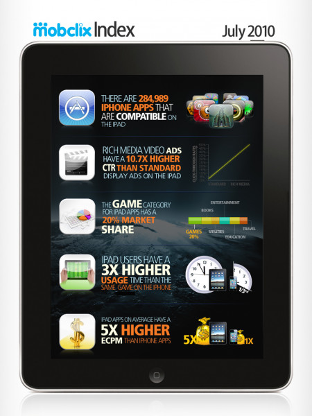 Apple iPad Trend Data Commences New Mobclix Index Series Infographic
