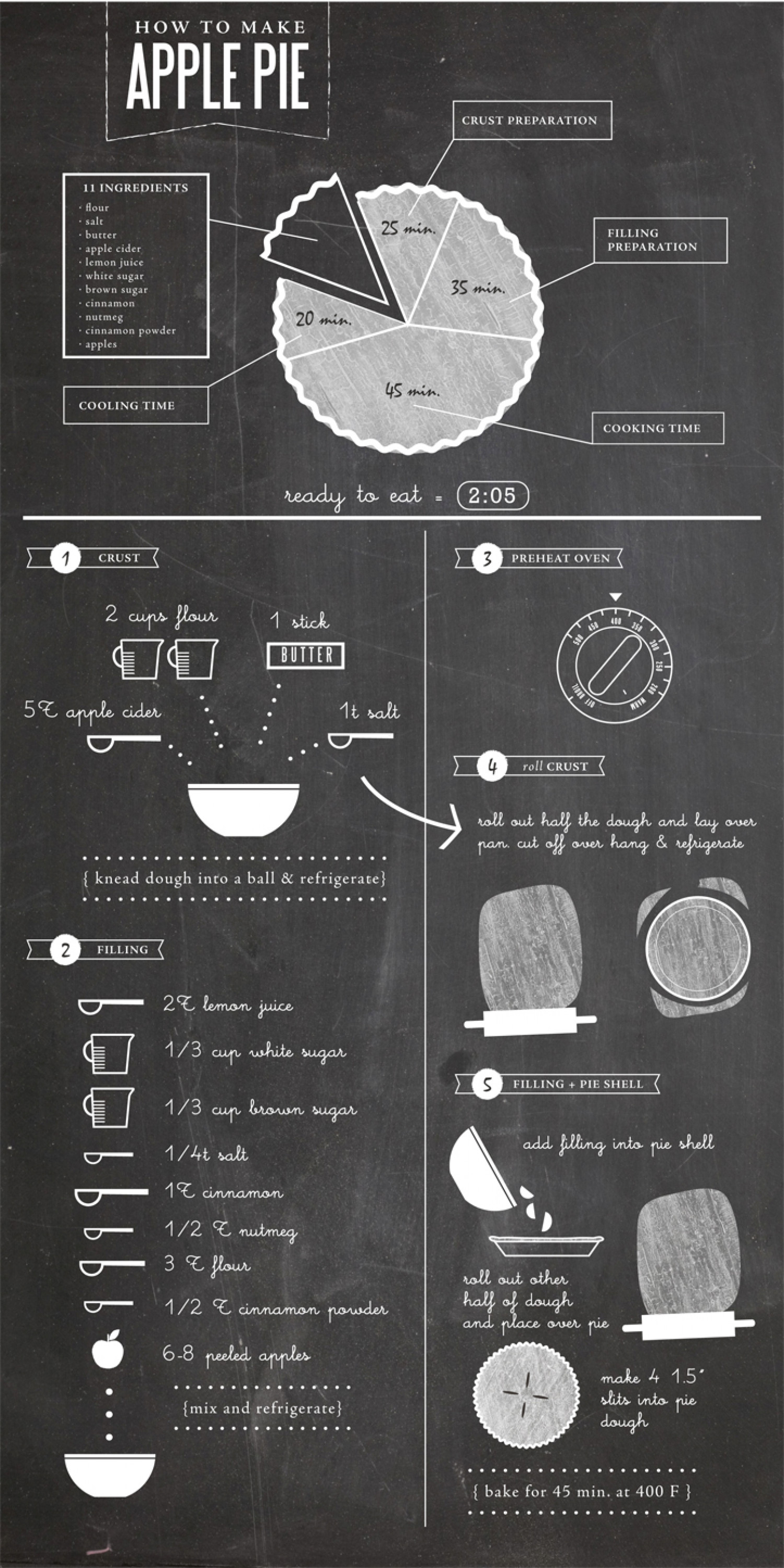 Apple Pie Infographic