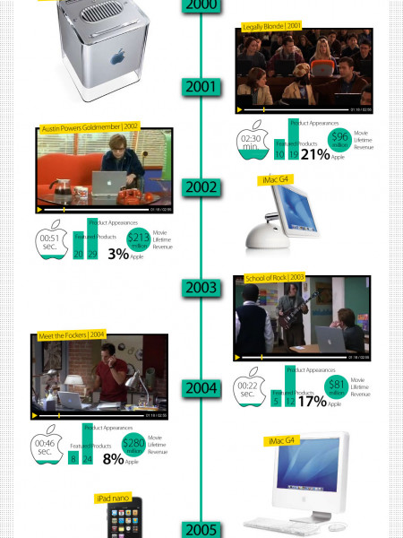 Apple Products' History in Film Infographic