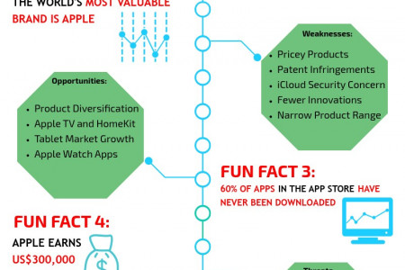 Apple SWOT Analysis: The Master Brand Infographic