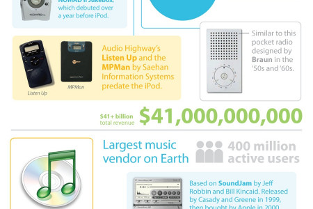 Apple: They Didn't Build That - Ideas Apple Bought, Borrowed and Stole Infographic