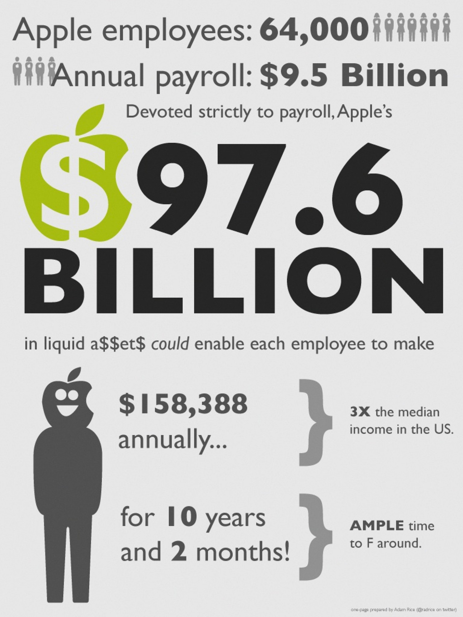 Apple's Cash Infographic