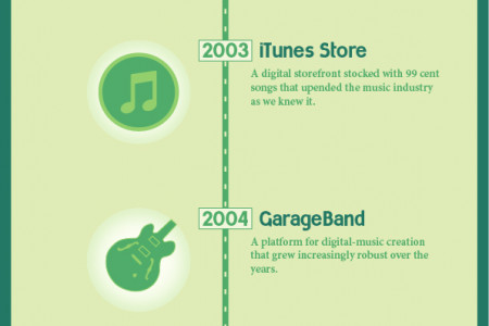 Apple's Digital Music History Infographic