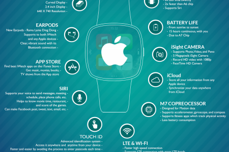 Apple's iWatch - The Wearable Smartwatch Infographic