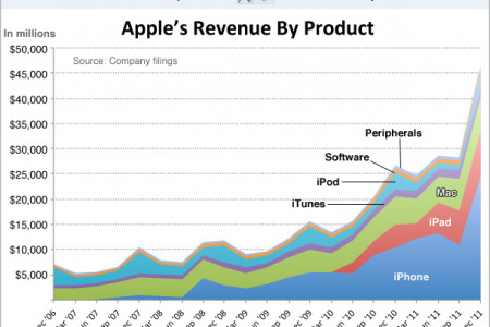 Apple's Revenue by business Infographic