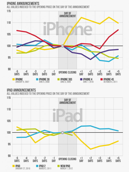 Apple's Stock Performance Infographic