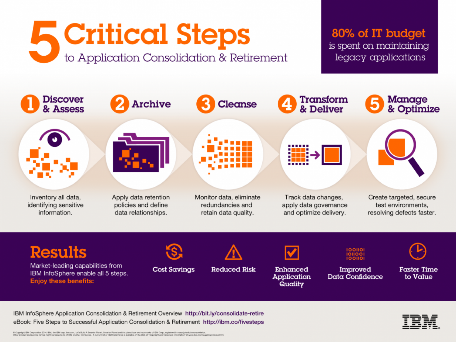 application consolidation ... Infographic