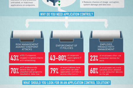 Application Control Infographic