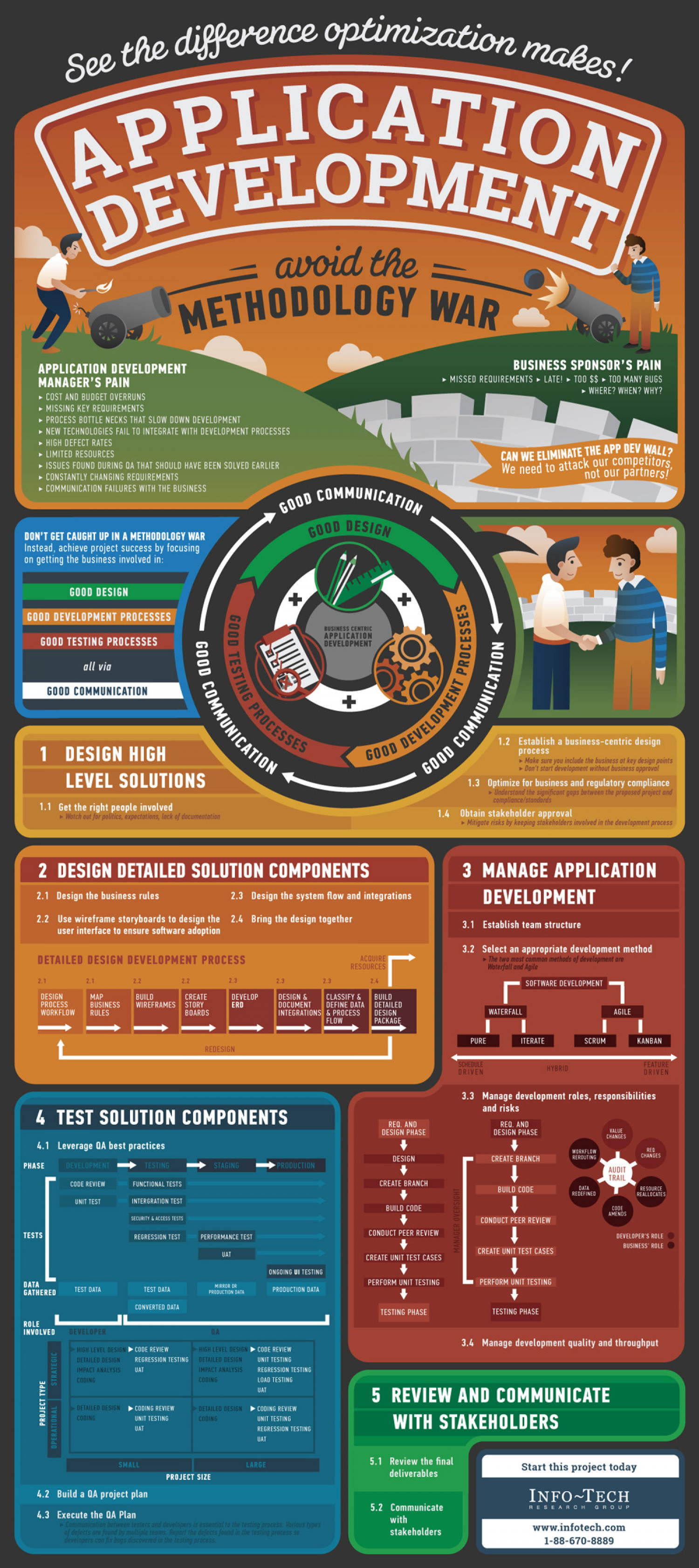 Application Development Infographic