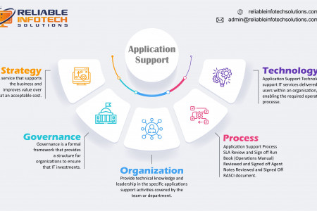 APPLICATION SUPPORT Infographic