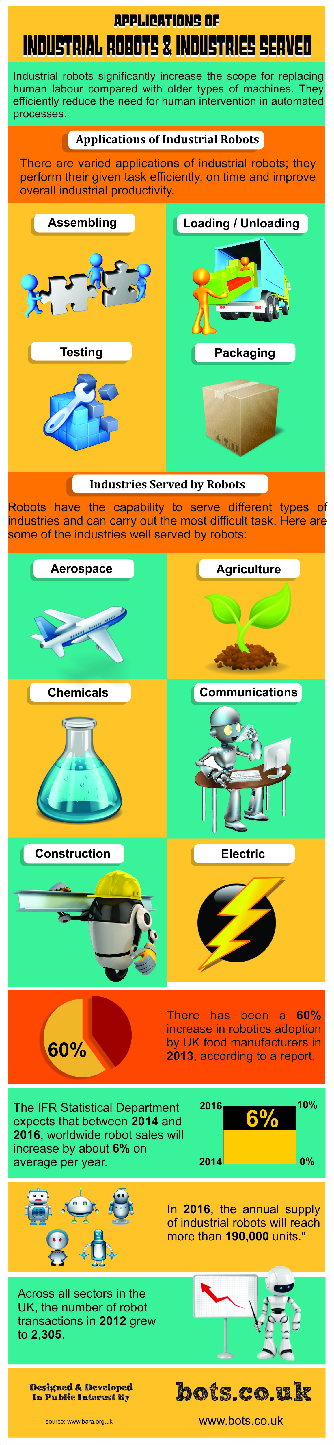 Applications of Industrial Robots & Industries Served   Visual ly