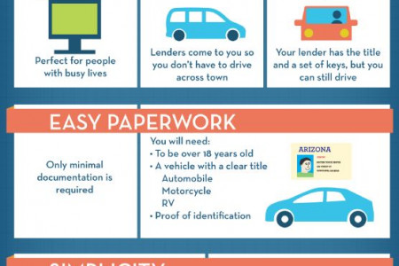 Apply for Auto Loan Online Infographic