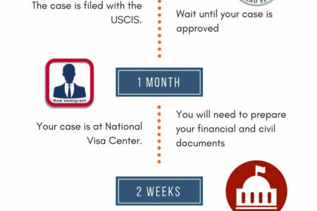 Applying for Green Card for Parent Infographic