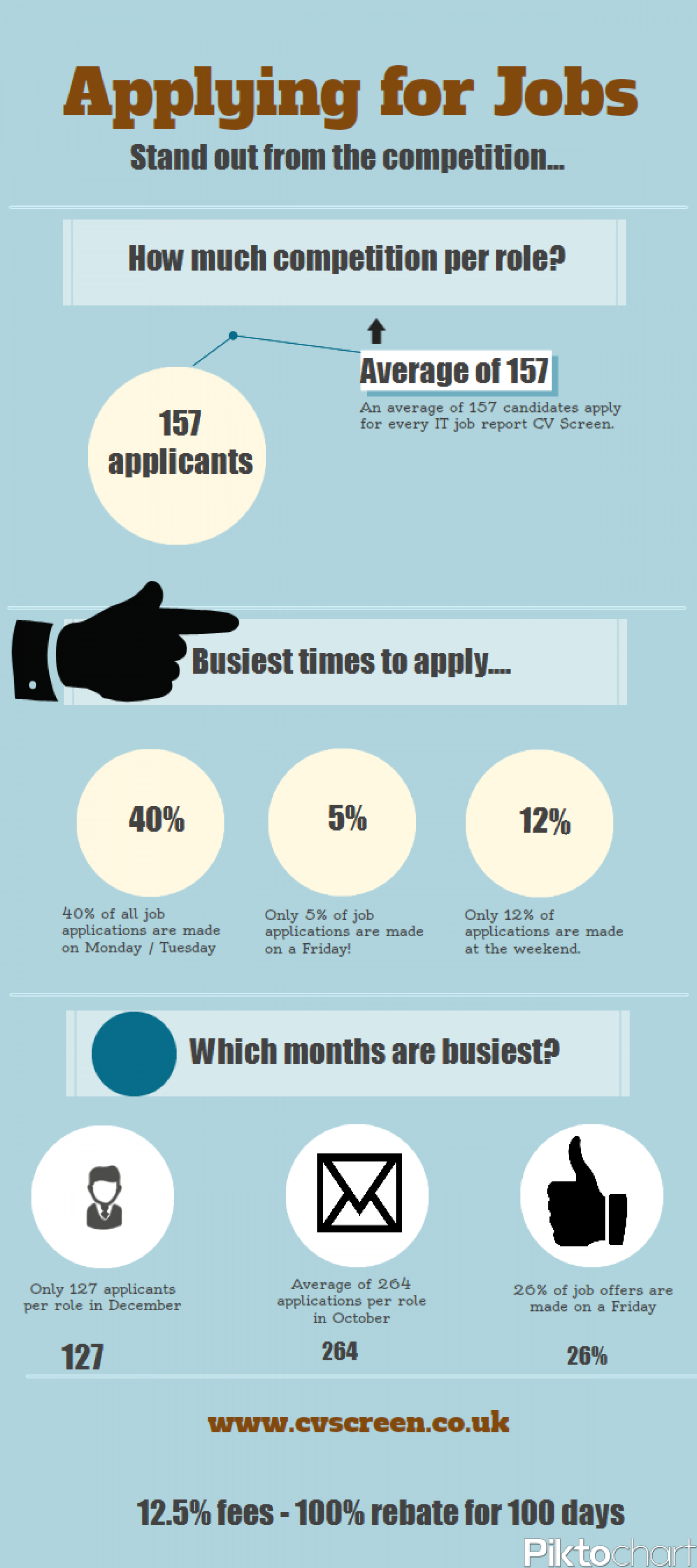 Applying for Jobs Infographic