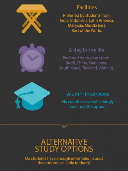 Applying to study abroad, what students said... Infographic