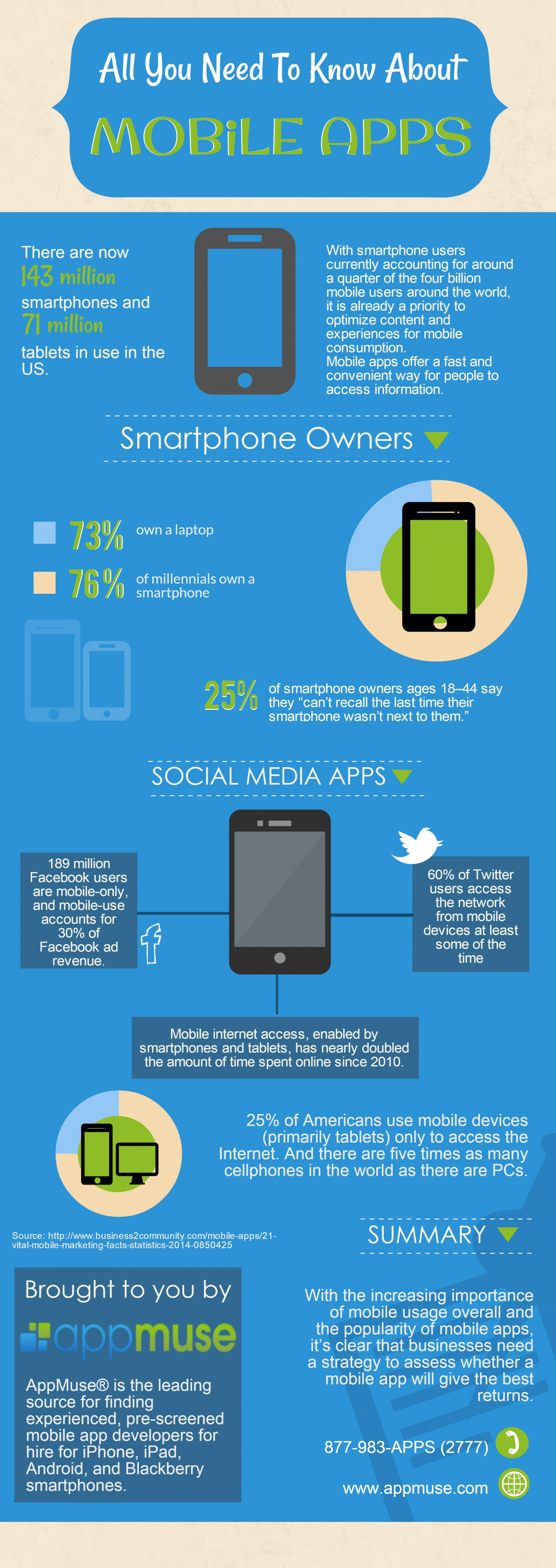 AppMuse | Mobile app developers | App development companies Infographic