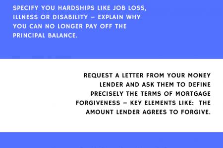 Approach to Mortgage Forgiveness Infographic