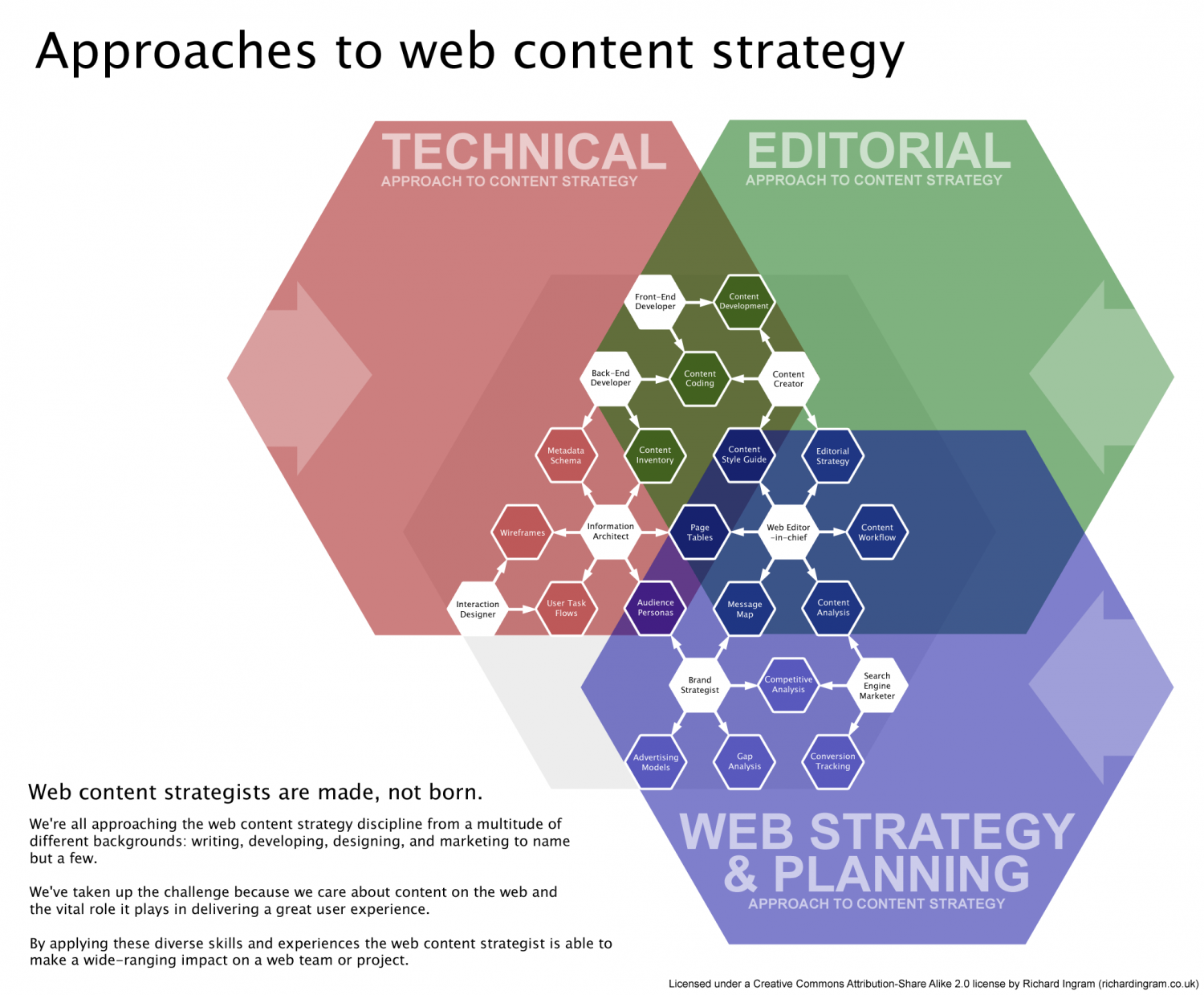 Approaches To Web Content Strategy Infographic