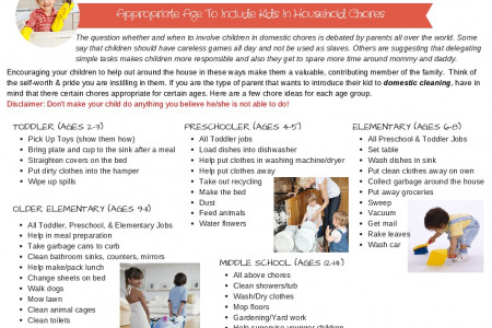 Appropriate Age To Include Kids In Household Chores Infographic