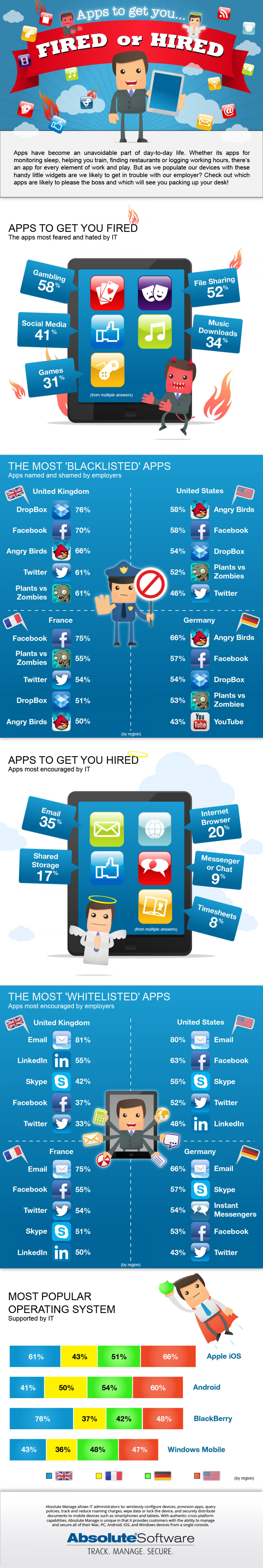 Apps to get you fired, or hired Infographic