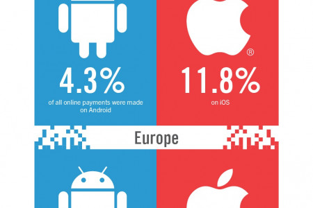 Appy Days - Are They Here to Stay? What Makes a Successful Ecommerce App? [Infographic] Infographic