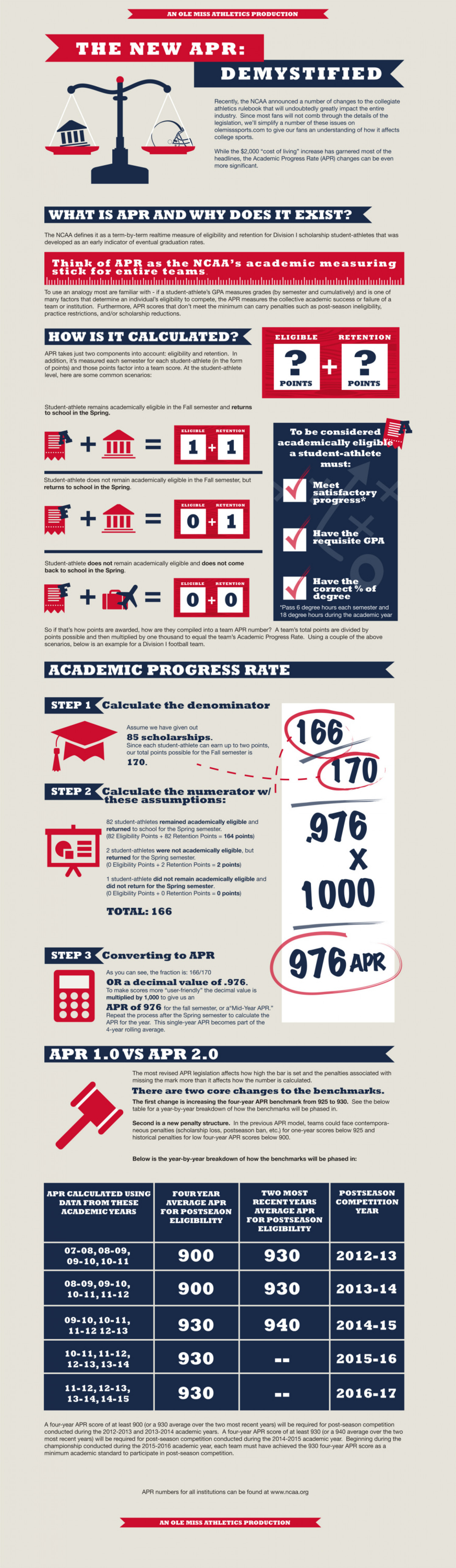 APR Demystified Infographic